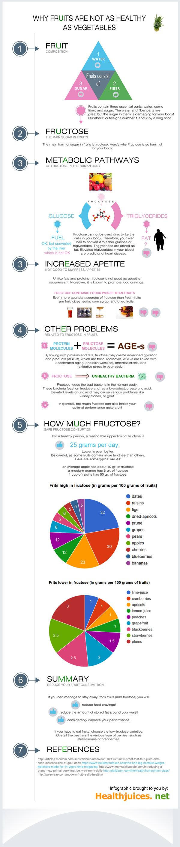 fruits-fructose2